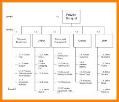 5-6 Example Of A Work Breakdown Structure | Nhprimarysource.com