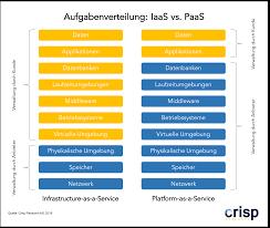 Iaas Vs Paas Iaas Vs Paas Vs Container Moderne Anwendungsentwicklung In Der Cloud