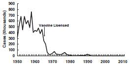 Pinkbook Measles Epidemiology Of Vaccine Preventable