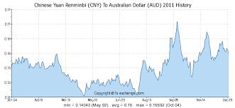 300000 Cny Chinese Yuan Renminbi Cny To Australian Dollar