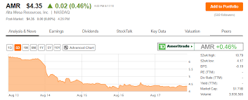 Amr Stock Chart You Want To Hold Alta Mesa Stock Even If It Gets Cheaper