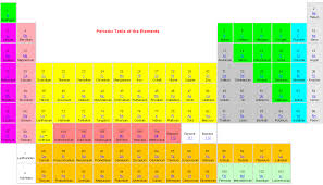 nastiik: printable periodic table of elements with everything ...
