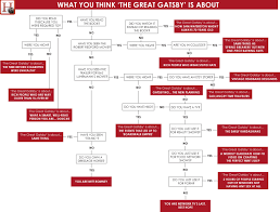what you think the great gatsby is about gatsby american the great gatsby characterization chart what you think the great gatsby is about