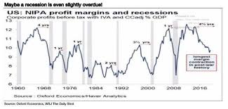 Decline In Profit Margins And Investment Suggests Recession
