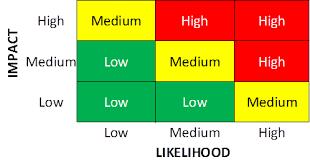 Why Use Matrix Models For Risk Assessment I Pivot Point