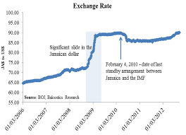 Jamaican Currency Chart Us Dollar To Jamaican Exchange Rate Rmb Exchange Rate Graph