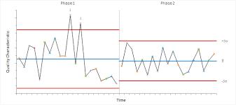 shewhart control charts shewhart control charts