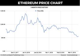 Bond Cryptocurrency Projected Ethereum Price Lumen De Lumine