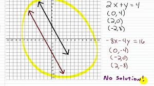 algebra i help solving special systems of linear equations by graphing 1 2