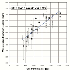 Rebound Hammer Conversion Chart Cross Plots Of Micro Rebound Hammer Values Hld Versus Ucs