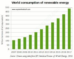 Introduction To Renewable Energy Types Of Renewable Energy