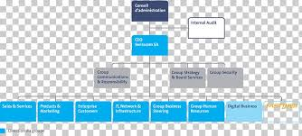 Organizational Chart Swisscom Board Of Directors Customer