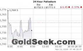 Silver Live Chart Live Silver Price Chart 24 Hours Intraday Silver Price Chart