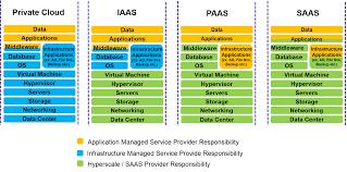 Iaas Vs Paas Managed Service Provider Responsibility Iaas Paas Saas
