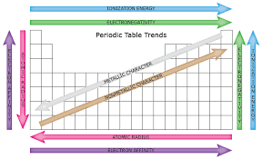 Periodic Trends And Periodic Table Chemistry Chapter 5