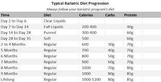 Vsg Weight Loss Chart Vsg Weight Loss Chart Blog Dandk