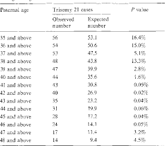 Risk Of Trisomy By Maternal Age Chart Table 5 From Paternal Age And Downs Syndrome Data From