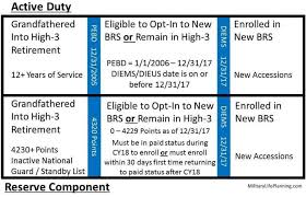 Usaas Military Retirement Comparison Tool And The Blended