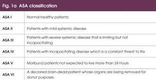 Image Result For Asa Score Consciousness Surgery