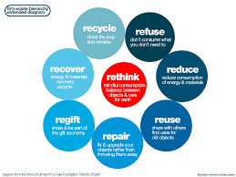 Waste Management Recycling Chart 8rs Waste Management Diagram 1200 900 Reduce Reuse Recycle
