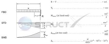 cantilever beam uniformly distributed load