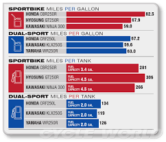 Motorcycle Fuel Economy Chart Best Description About