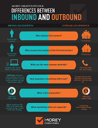 Inbound Vs Outbound Marketing Inbound Vs Outbound Whats The Difference