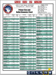 Free Chart Lists Bullet And Primer Sizes For 320 Cartridges