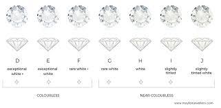 4 C S Diamond Chart The Importance Of Diamond Clarity When Buying A Diamond