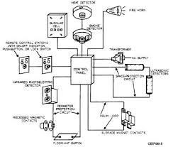 control panel fire alarm wiring schematic at Typical Fire Alarm Wiring Diagram