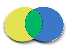 Venn Diagram Overlap Venn Diagram Definition