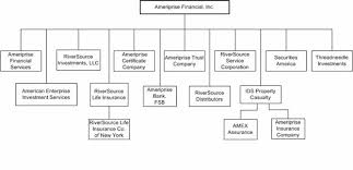 American Express Organizational Structure Chart Ameriprise Financial Inc