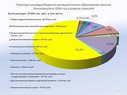 Найден Курсовая расходы бюджетов бюджетной системы РФ Курсовая расходы бюджетов бюджетной системы РФ