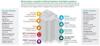 Explore Building Systems, Green Building and more! Graphic: What makes ...