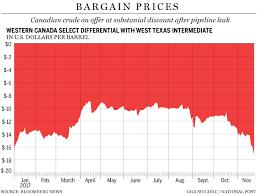 Western Canadian Select Crude Price Chart Western Canada Select Futurestep Raimaypolbu Ml