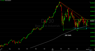 Dow Jones Industrial Average Technical Update May 8
