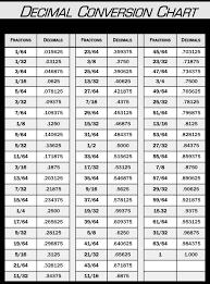 Decimal Scale Chart Decimal Conversion Chart Farwest Corrosion Control