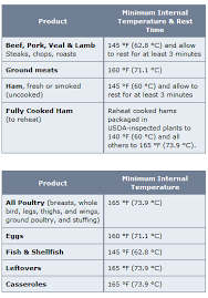 U S Fda Safe Minimum Internal Temp Chart Cooking Tips