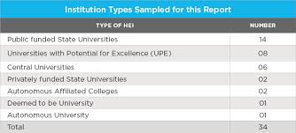 Indian Percentage To Us Gpa Conversion Chart University Grading Reforms Begin To Take Hold Across India