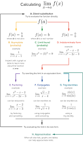 Strategy In Finding Limits Article Khan Academy