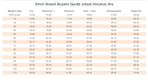 Board Volume Chart Boardsizer 3000 Temple Of Toe Get There