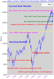 Dow Jones Industrial Average History Chart 2001 2015 Dow