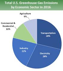 Pie Chart Of Total U S Greenhouse Gas Emissions By Economic