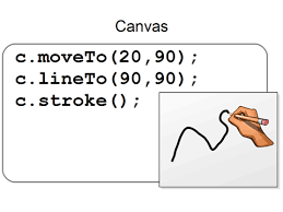 To draw a straight line: Programming Basics Computer Graphics With Html5 Canvas And Javascript Lines