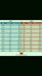 Pls Share Weight And Height Chart Of Baby Boy 1 Year 4 Months