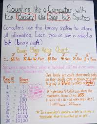 Binary Math Chart Base Two Math Charts Place Values