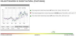 3 1 15 Dgaz Chart Dgaz Dollar Gdx Gdxj