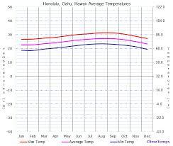 Average Temperatures In Honolulu Oahu Hawaii Temperature
