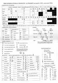 International phonetic alphabet (ipa), an alphabet developed in the 19th century to accurately represent the pronunciation of languages. The International Phonetic Alphabet