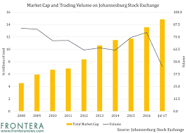 Sabmiller Stock Chart The Johannesburg Stock Market Is Sixth Largest Amongst